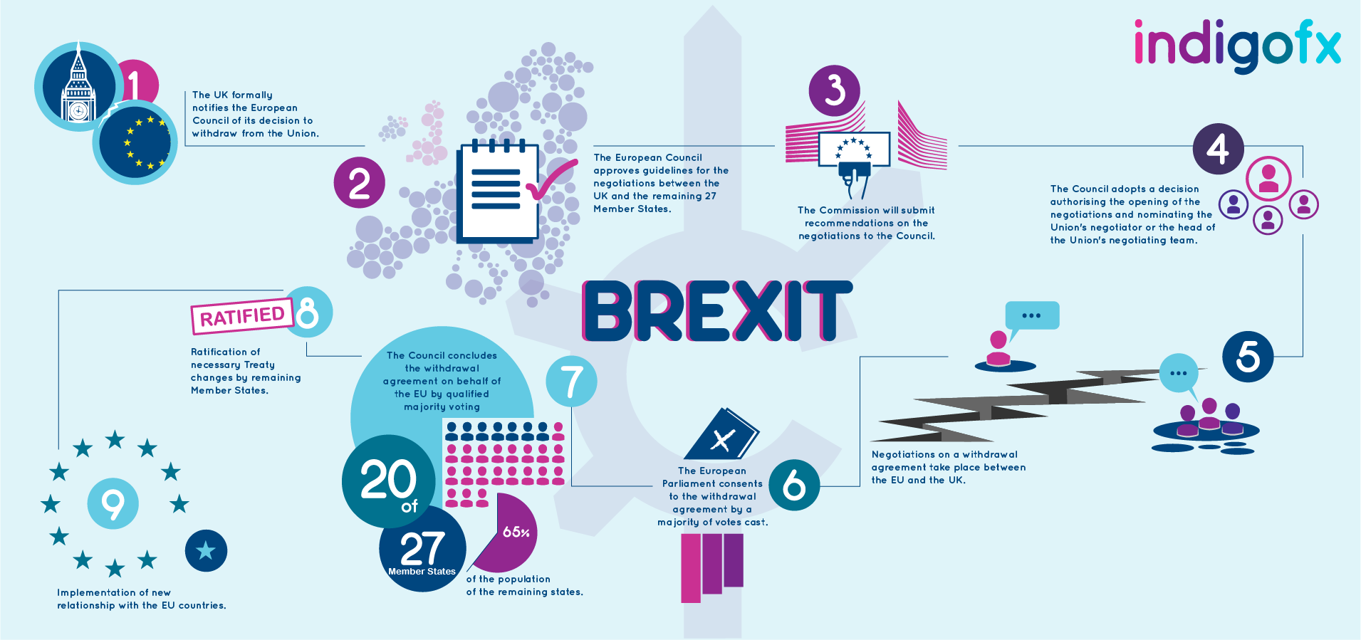 Brexit: Is Article 50 detrimental? We're about to find out!